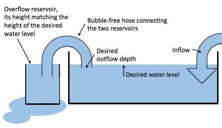 Tankausfluss