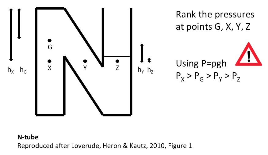 N-tube2