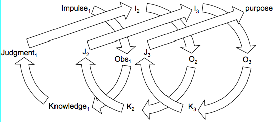Dewey_learning_cycle