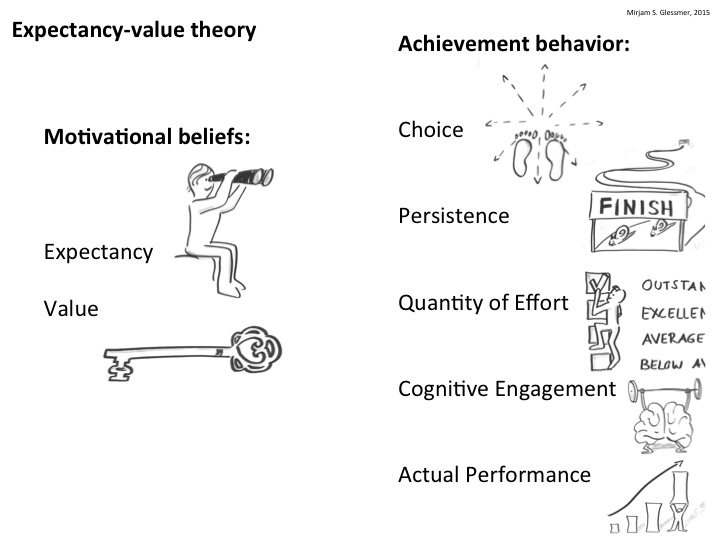 tenets of expectancy theory Victor vroom's expectancy theory states that every person has different goals  and expectations, but that they can be motivated if a good performance results in  a.