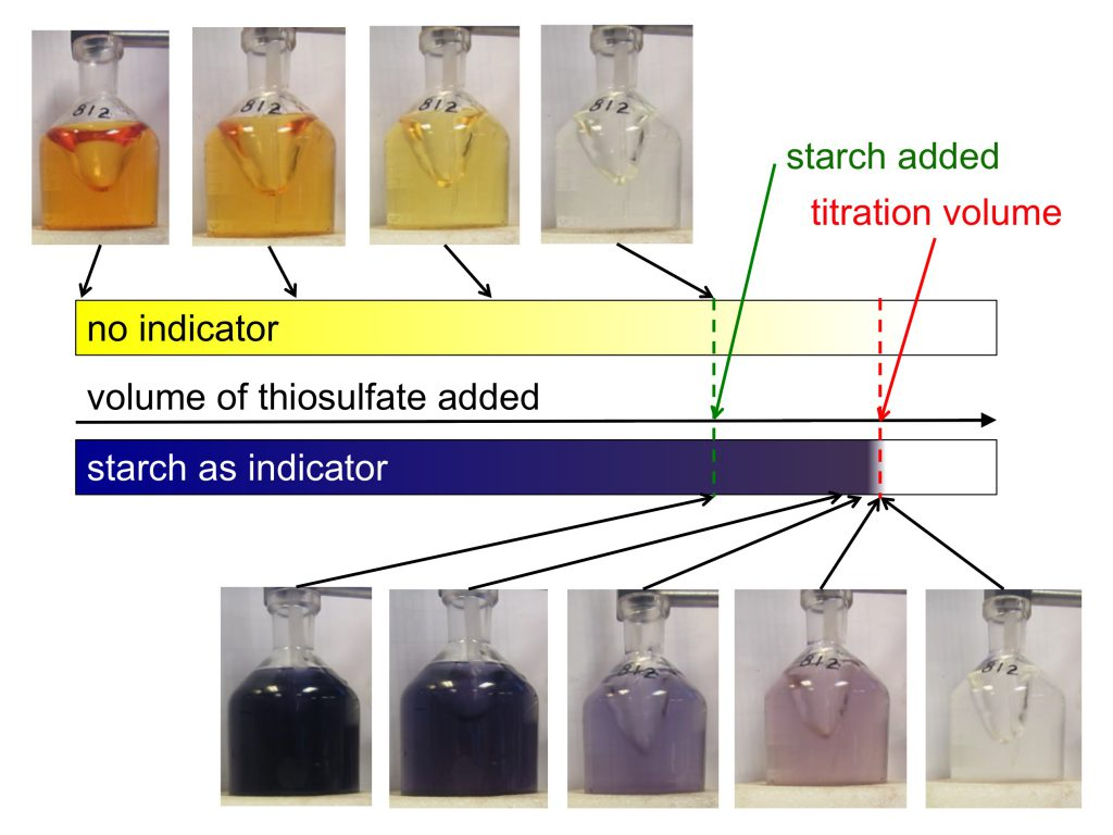 Winkler titration: Sketch + photos of the color changes of just the sample, or a sample with an added starch solution, during titration. Note how it is a lot easier to find the titration volume when starch is added at the right moment!