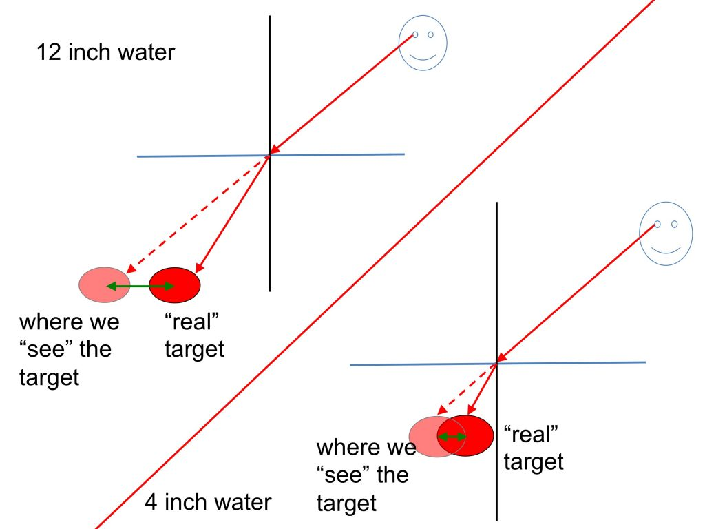 Refraction Of Light In Water Looking At A Couple Of Examples