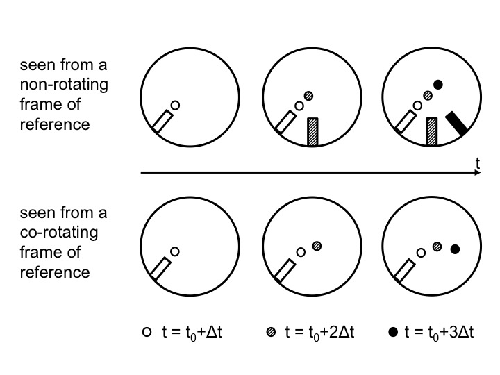Figure 3: Positions of the ramp and the marble as observed from above in the non-rotating (top) and rotating (bottom) case. Time progresses from left to right. In the top plots, the positions are shown in inert space. From left to right, the current positions of the ramp and marble are added with gradually darkening colors. In the bottom plots, the ramp stays in the same position relative to the co-rotating observer, but the marble moves and the current position is always displayed with the darkest color.