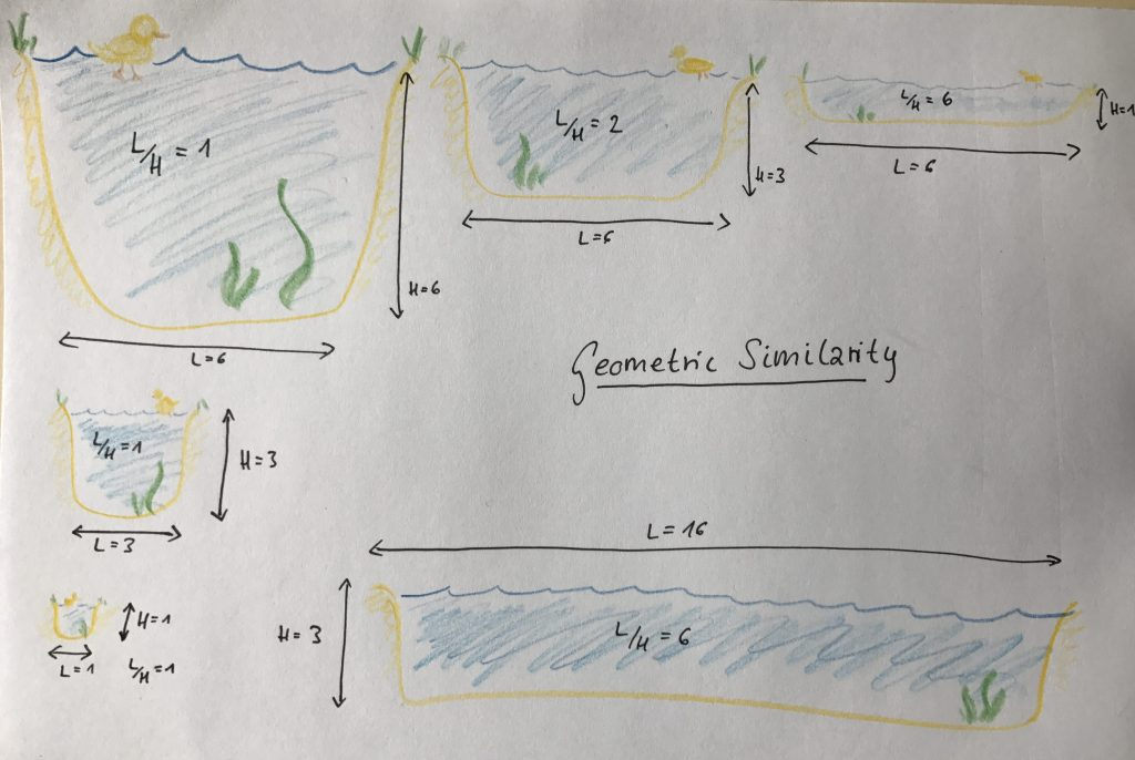 Sketch of different kinds of similarity