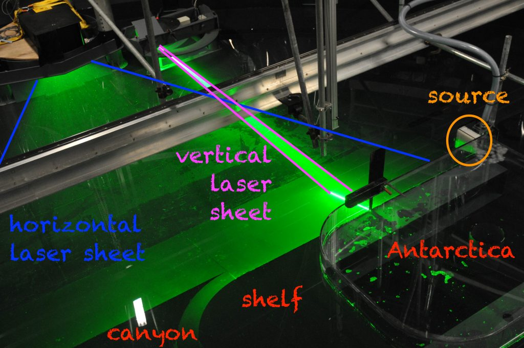 Details of the experimental setup: Position of laser sheets, source, topography