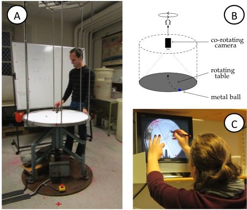 Figure 2A: View of the rotating table including the video camera on the scaffolding above the table. B: Sketch of the rotating table, the mounted (co-rotating) camera, and the marble on the table. C: Student tracing the curved trajectory of the marble on a transparency. On the screen, the experiment is shown as captured by the co-rotating camera, hence in the rotating frame of reference.
