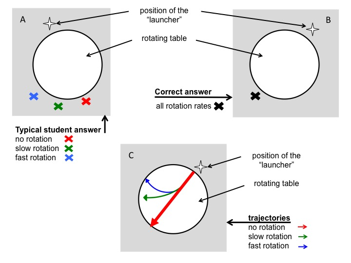 Figure 4A: Depiction of the typical wrong answer to the question: Where would a marble land on the floor after rolling across a table rotating at different rotation rates? B: Correct answer to the same question. C: Correct traces of marbles rolling across a rotating table.